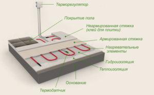 Устройство теплого пола - электрическая основа